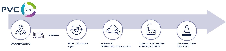 gerflor-fleche-PVC-next-DK